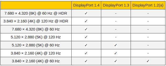 standardy kabli DisplayPort