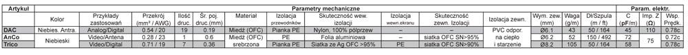 Supra DAC Dane Techniczne