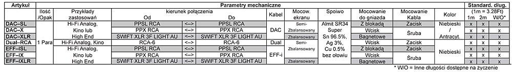 Supra DAC-SL Dane Techniczne