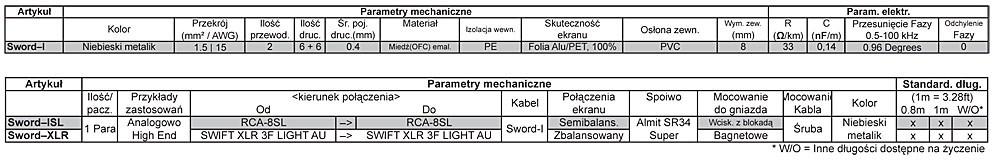 Supra Sword Interkonekt Dane Techniczne